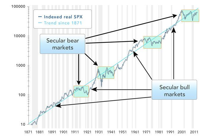 Secular Bulls and Bears